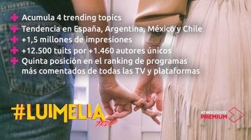 Los datos de #Luimelia Tres